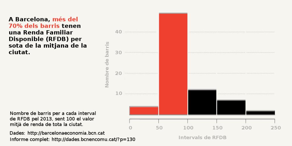 A Barcelona, més del 70% dels barris tenen una Renda Familiar Disponible (RFDB) per sota de la mitjana de la ciutat.