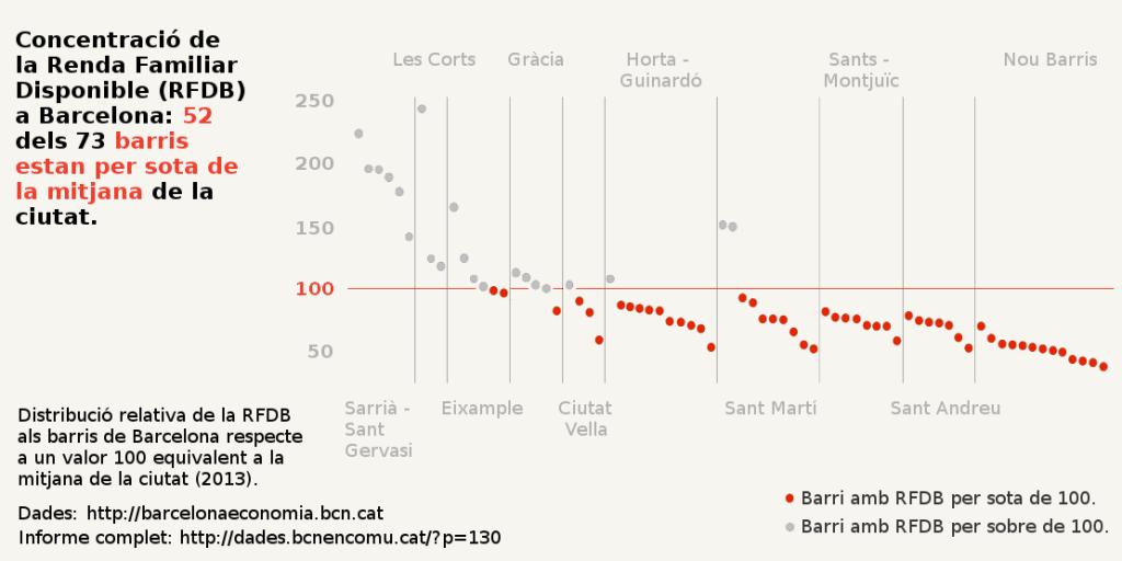 Concentració de la Renda Familiar Disponible (RFDB) a Barcelona: 52 dels 73 barris estan per sota de la mitjana de la ciutat.