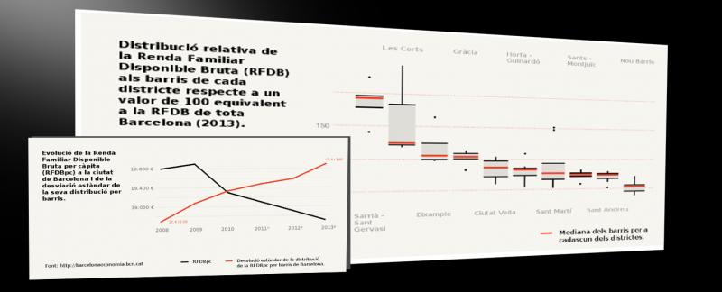 Distribució de la renda per barris